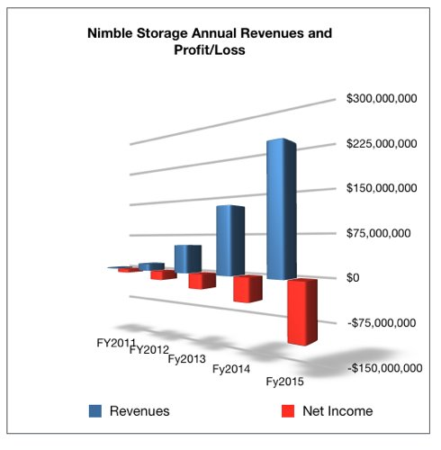 NImble_Annual_results_fy2015