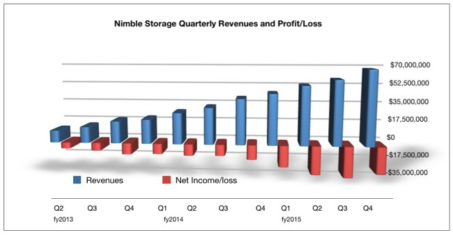NImble_Quarterly_results_fy2015