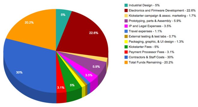 Pie chart of spend breakdown on the Triggertrap Ada