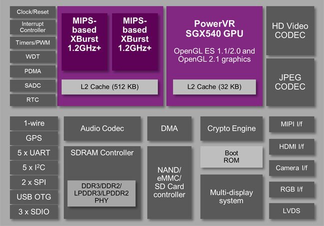 Ingenic JZ4780 is a 1.2GHz+ MIPS-based dual-core apps processor that also includes a PowerVR SGX540 GPU