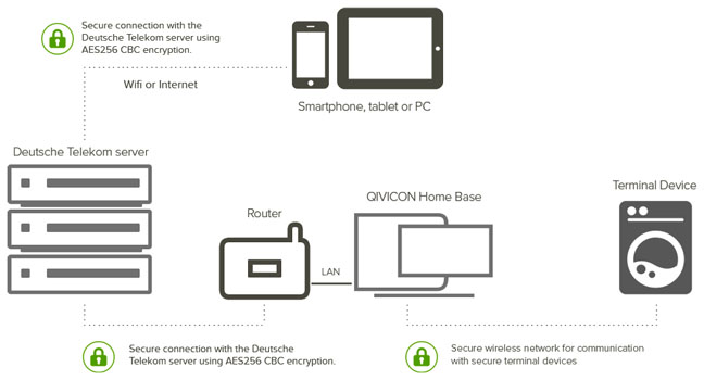 Deutsche Telekom Qivicon overview