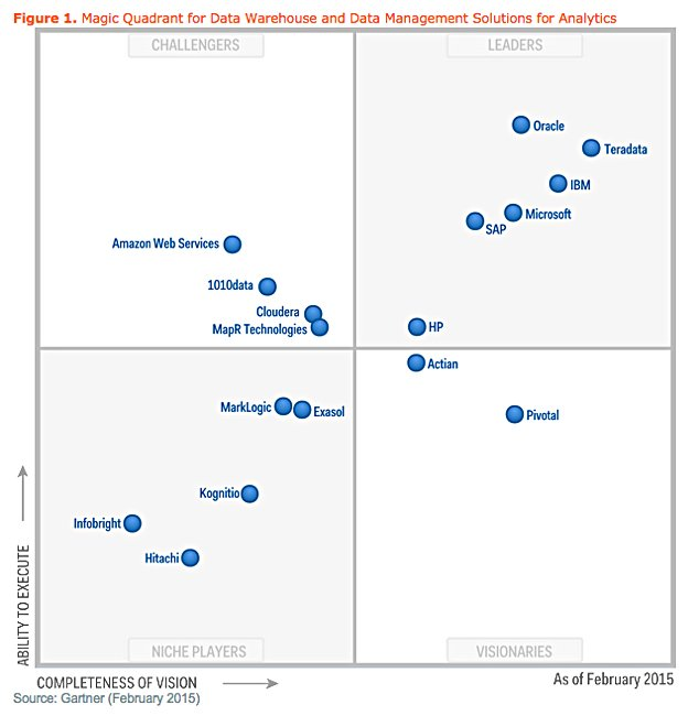 Gartner_Analytics_MQ_2015