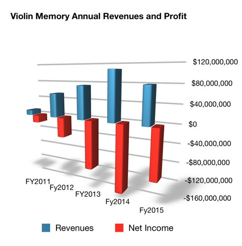 Violin_Annual_Revs_To_fy2015