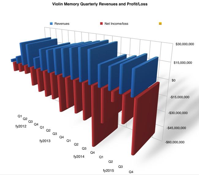 Violin_Q4fy2015_revenues
