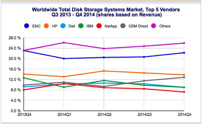 IDC_Storage_tracker_Q4cy2014