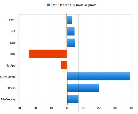 IDC_Storage_tracker_Q4cy2014_Growth_Rates