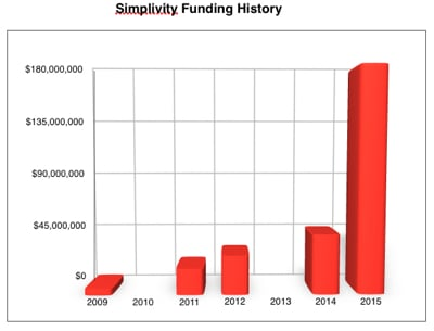 Simplivity _funding_history