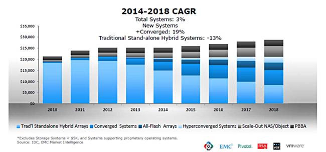 Ader_EMC_SAN_Decline