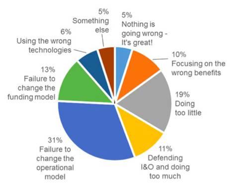 Gartner cloud pie chart