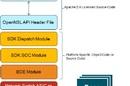 Broadcom's OpenNSL