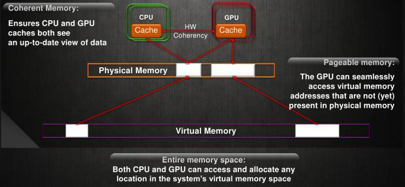 Diagram of GPU and CPU memory maps