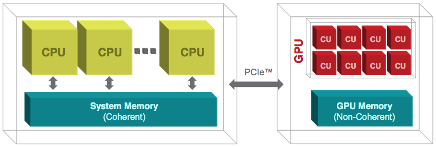 Diagram of the CPU-GPU PCIe architecture