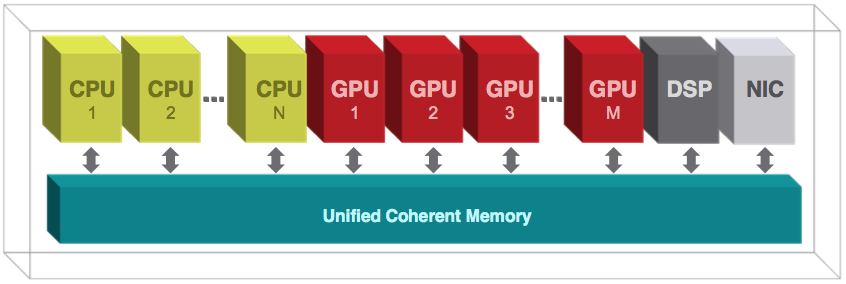 The HSA architecture of shared memory
