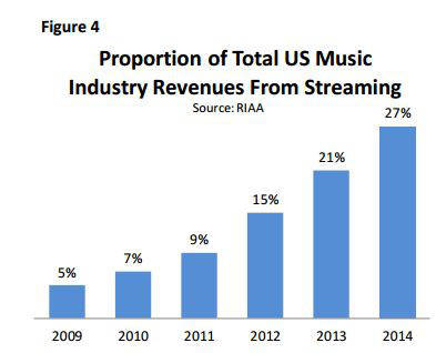RIAA streaming stats