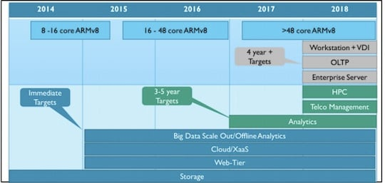 ARM's plan for server silicon domination
