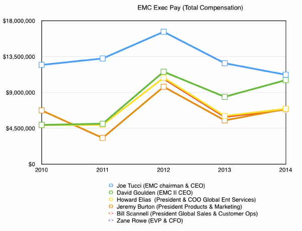 EMC exec pay