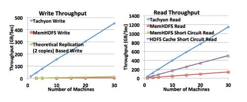 Tachyon_performance