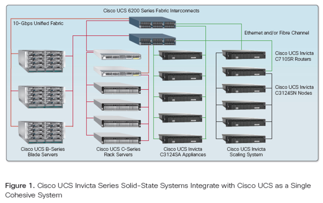 Cisco_UCS_Invicta