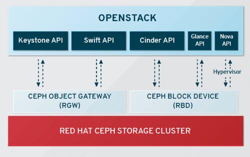 red_hat_ceph_openstack ceph storage architecture