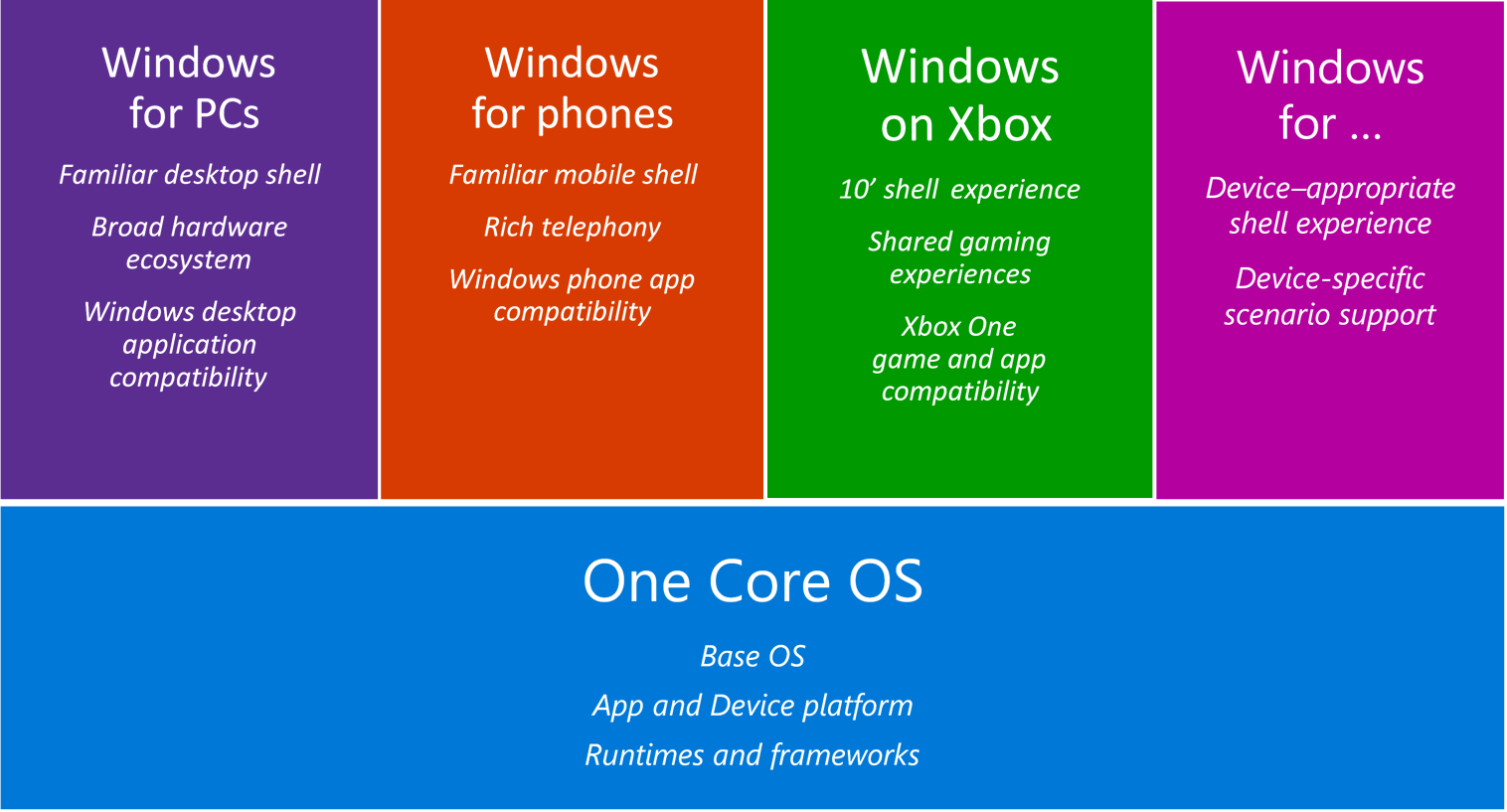 The Windows Core platform