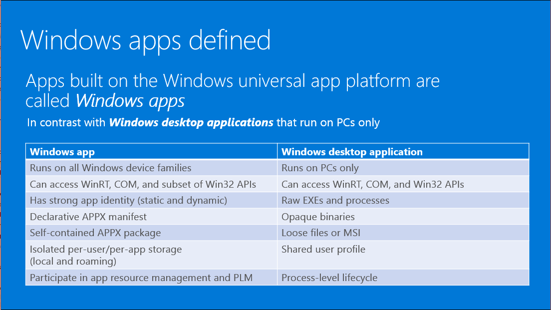 Hey microsoft we can call windows 10 apps anything we for Window is not defined