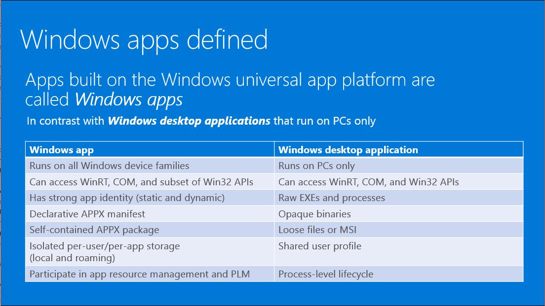 Defining a Windows App