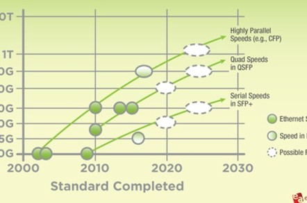 The Ethernet Alliance's data centre roadmap