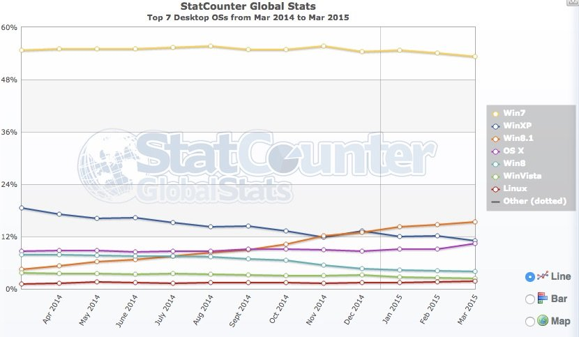 Statcounter desktop market share to March 2015