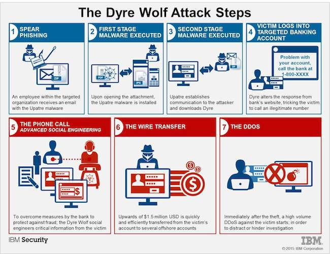 Dyer Wolf attack steps. Pic credit: IBM security intelligence