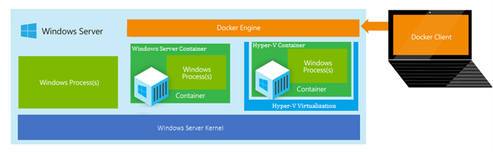 Microsoft's architecture for Windows containers, including Hyper-V Containers