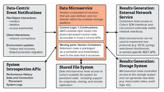 Coho_microservice_diagram