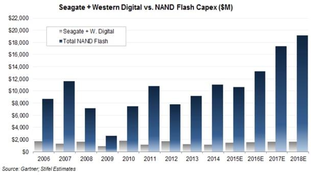NAND_CAPEX_vs_HDD