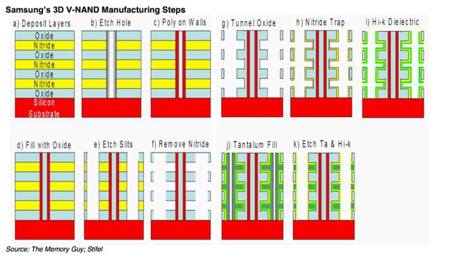 SAmsung_3D_NAND_process_650