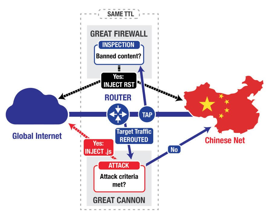 China weaponizes its Great Firewall into the GREAT FIRE ...