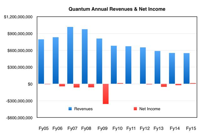 Quantum_Annual_Revenues_to_fy2015