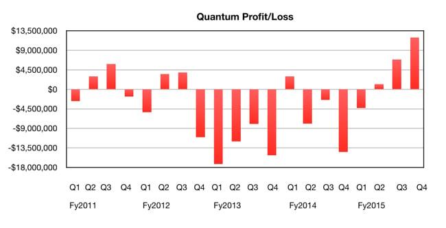 Quantum_quarterly_net_income_to_Q4fy2015