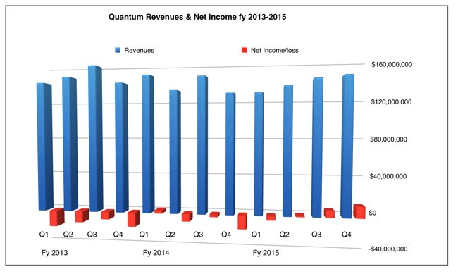Quantum_quarterly_results_to_Q4fy2015