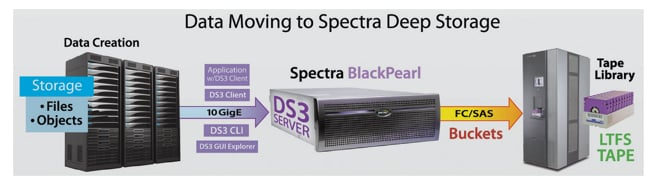 SpectraLogic_BlackPearl-Schematic