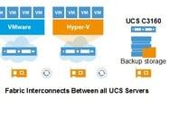 Cisco and Veeam's UCS backup scheme