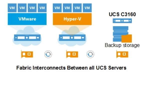 Cisco and Veeam's UCS backup scheme