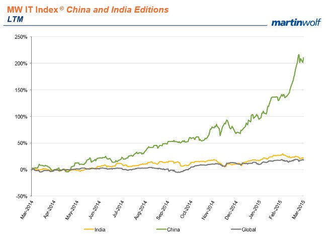 Martinwolf IT Index India China
