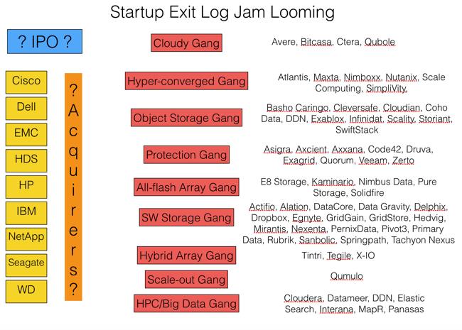 Startup Exit Log Jam