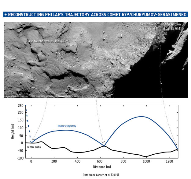 Philae lander's trajectory