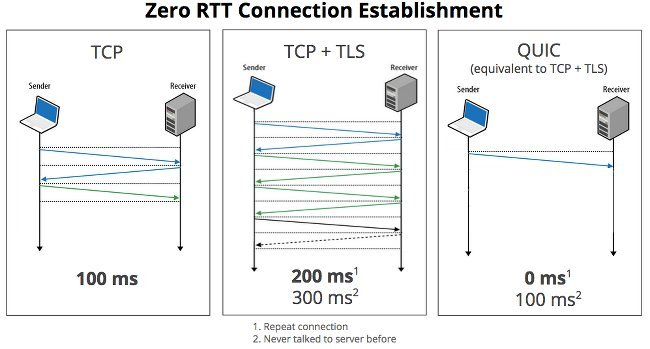Diagram showing how QUIC lowers the latency of web connections