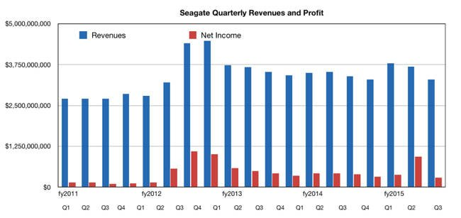 Seagate quarterly results to Q3fy2015