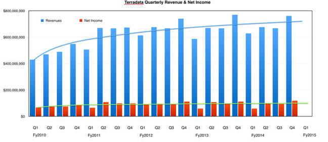 Teradata_Revenues_to_Q4cy2014