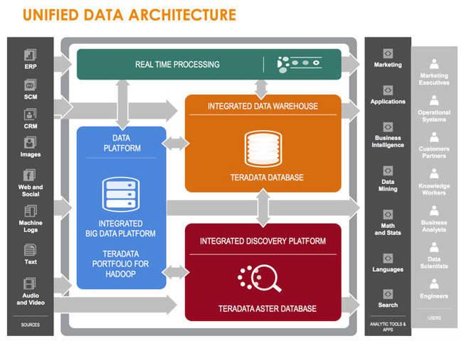 Teradata Bulks Up Its Universe Joins Data Warehouse To