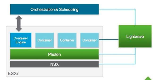 VMware fires Photon torpedo – a homegrown Linux for microservices