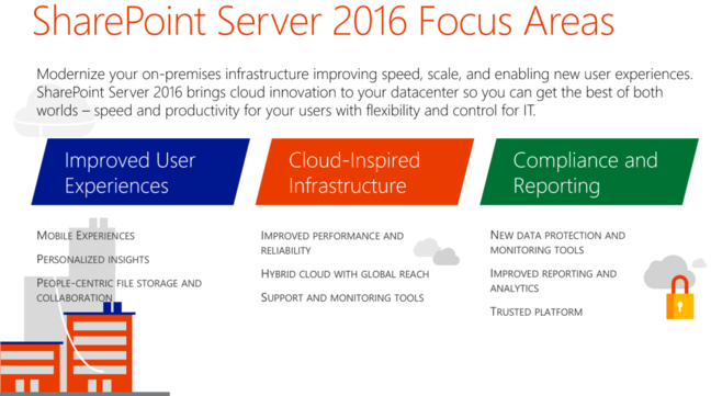 Microsoft's plans for SharePoint 2016