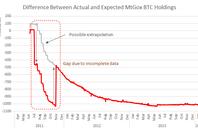 Bitcoin holding decline